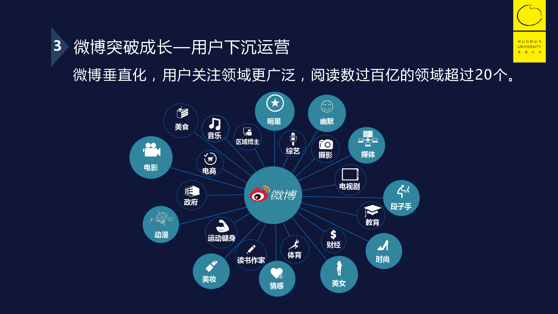 突破瓶颈:运营助力二次成长-混沌大学7月29日曹增辉分享PPT